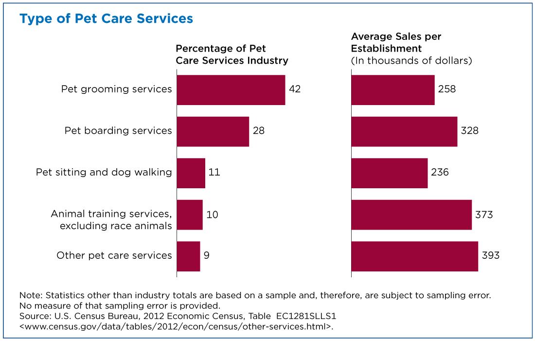 Graph of Pet Services Sales