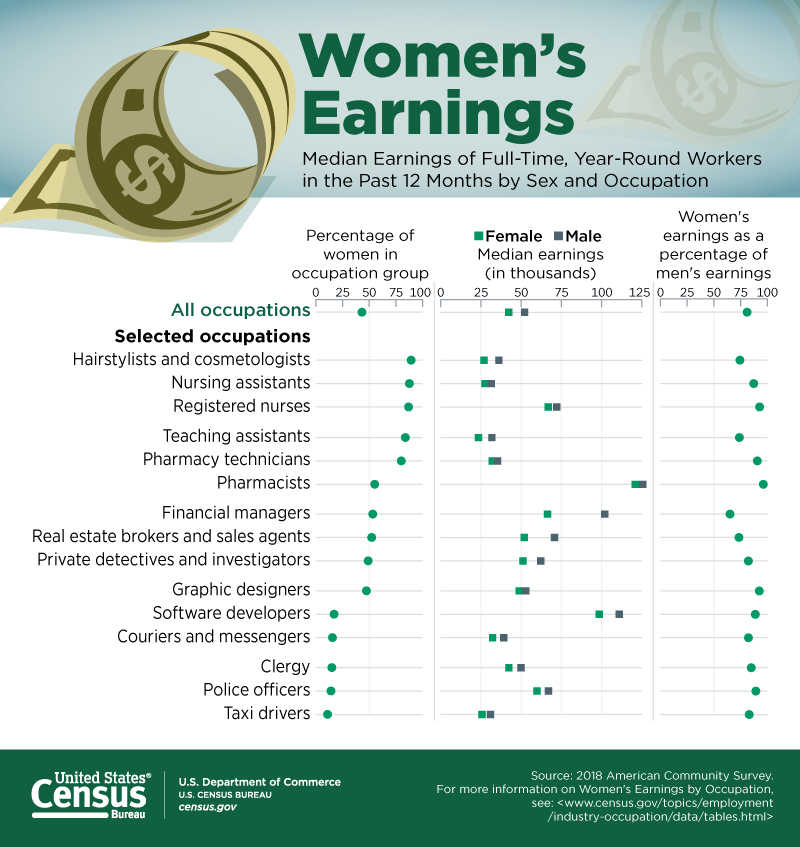 The occupation table shows the percentage of women in select occupations and the earnings of full-time, year-round female workers in 2018