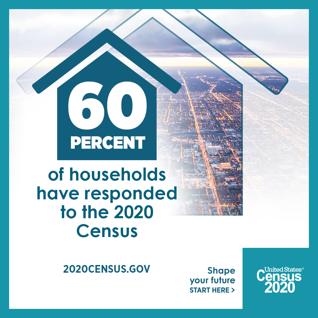 60 Percent of Households Have Responded to the 2020 Census