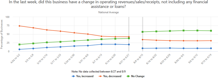 A graph showing the change in operating revenues/sales/receipts businesses had in the past week, not including any financial assistance or loans