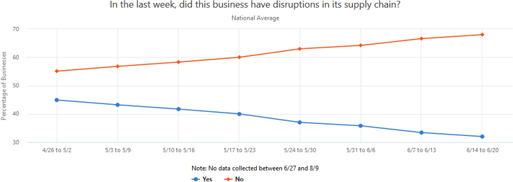 A graph showing statistics regarding business supply chain disruptions within the last week