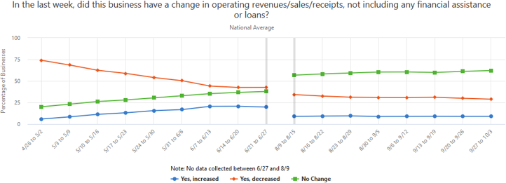 A graph showing if businesses had a change in operating revenues/sales/receipts in the past several weeks, not including financial assistance.