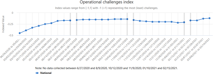 A graph showing the Operational Challenges Index, which assesses the overall effect of the pandemic on business operations.