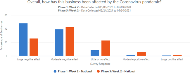 A graph showing how businesses have been affected overall by the Coronavirus pandemic in early May 2021 and comparing it to a week in May 2020.