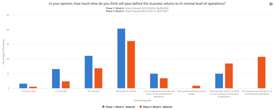 Small Business Pulse Phase 5 Week 6 National