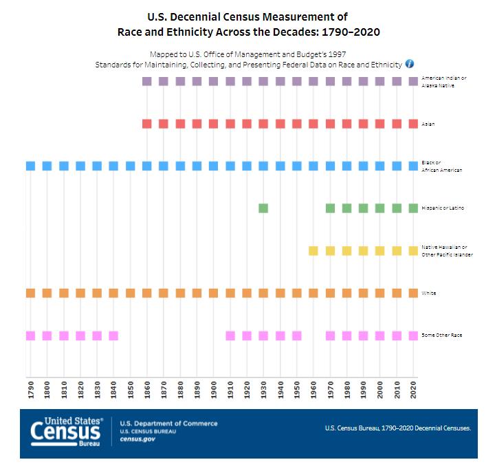 Race and Ethnicity Across Decades
