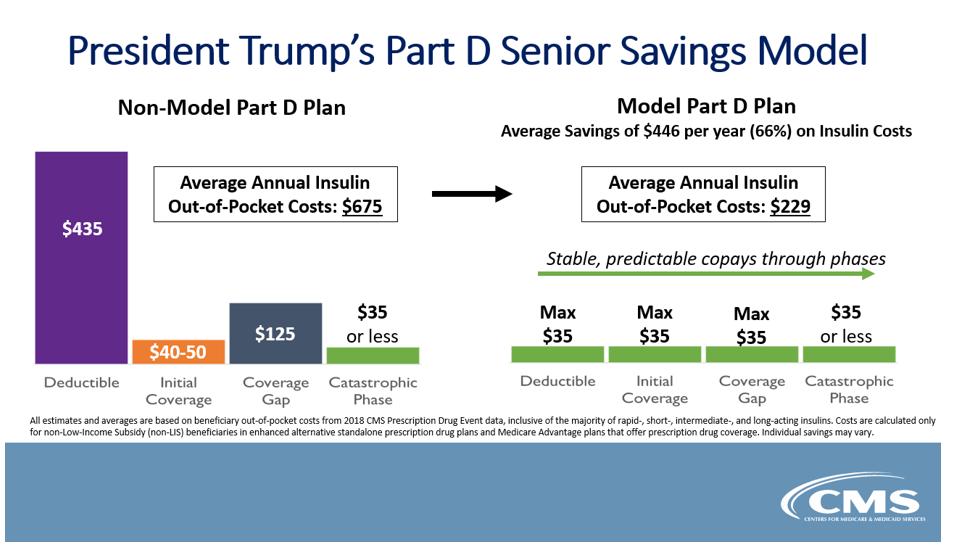 5.26.20 Trump's Part D Senior Model