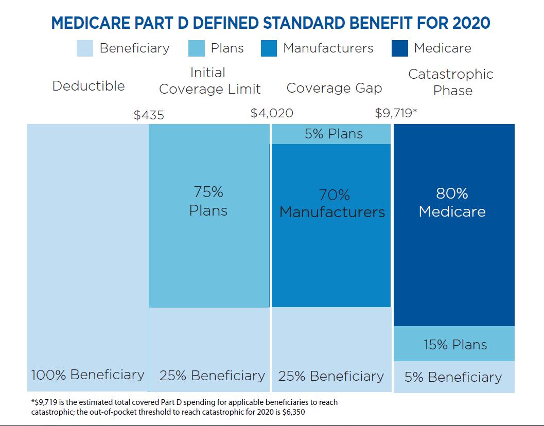 5.26.20 Medicare Part D Defined
