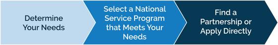 Determine needs, select program, find a partnership