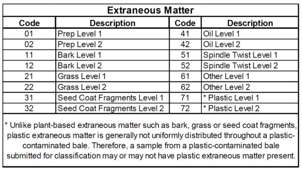 Extraneous Matter chart