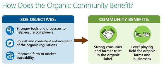 SOE - Organic Community Benefit