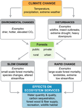 4th National Climate Assessment Chapter 6 Figure 1