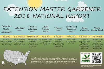 2018 Extension Master Gardeners report graphic