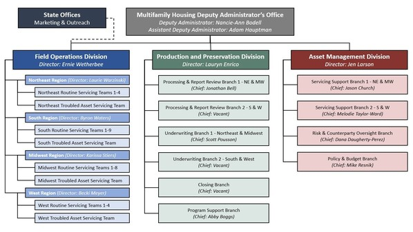 MFH Organizational Chart as of FY 2021