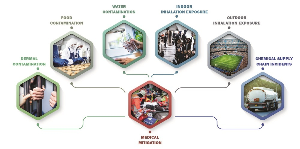 Chemical Consequences and Threat (CCAT) Tool shows how the six main categories of targets feed into the Medical Mitigation model.