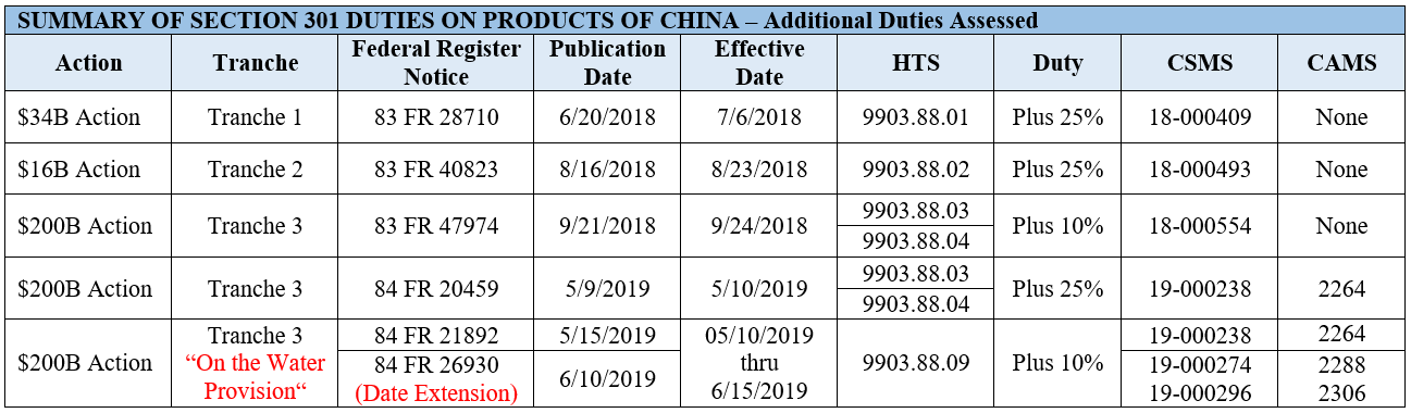Summary of Section 301 Duties on Product of China