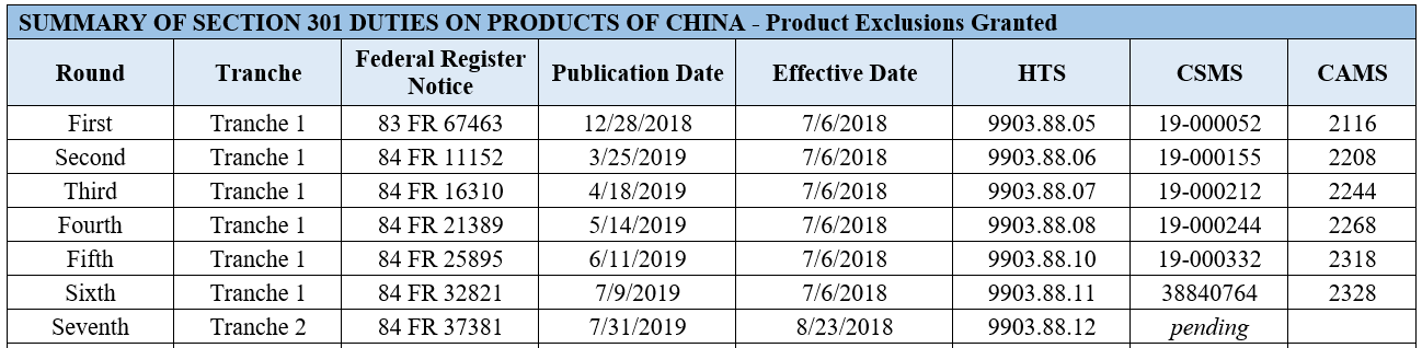 Summary of Section 301 Duties on Products of China