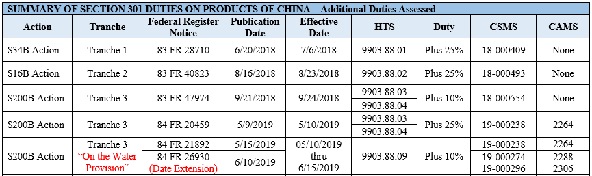 Summary of Section 301 Duties on Products of China- Additional Duties Assessed