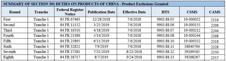 Summary of Section 301 Duties on Products of China- Product Exclusions Granted