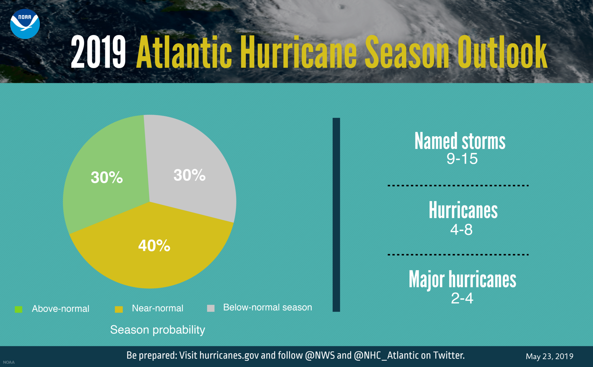 Coast Guard urges preparedness for 2019 hurricane season