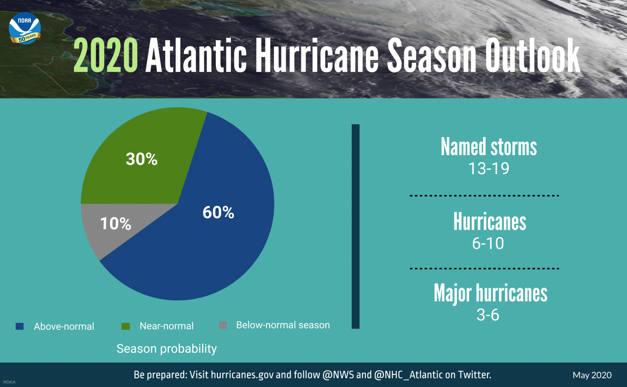 NOAA 2020 Hurricane Season