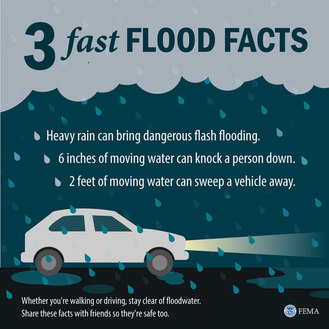3 Facts about Floods