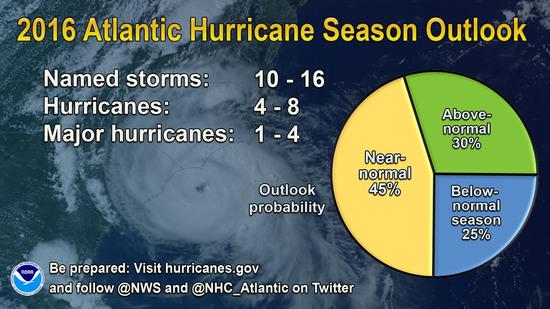 2016 Atlantic Hurricane Season Outlook