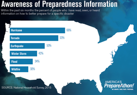 Preparedness in America