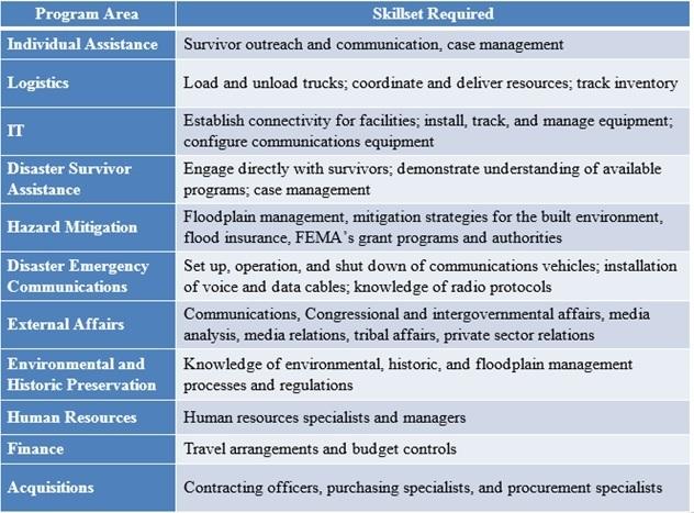 Recruitment Programs Areas