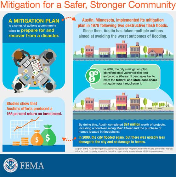 mitigation plan