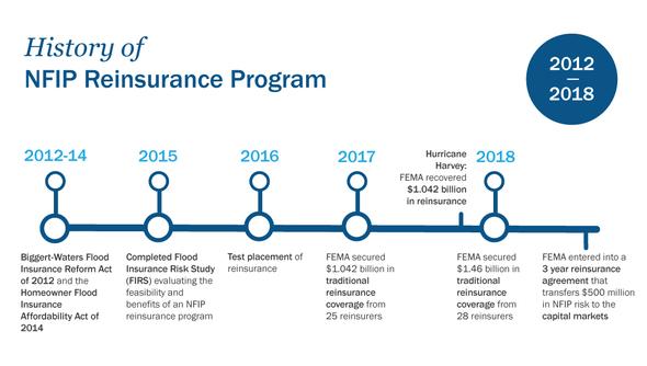 NFIP reinsurance timeline graphic