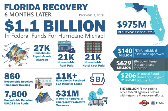 Florida Recovery