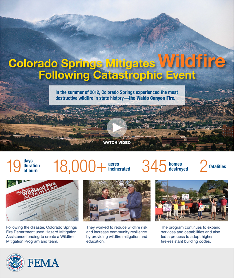 May 8, 2019 Mitigation Minute