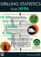 Grilling statistics from NFPA: 10,200 home fires each year started by grills, 19,000 to ER due to grill injuries.