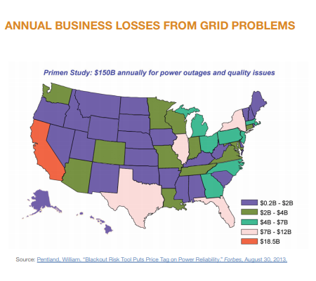 "US map of annual business losses from grid problems from the study: ""Blackout Risk Tool puts Price Tag on Power Reliability,"" Pentland, 2013."