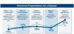 Graph showing preparedness levels by the stages of change