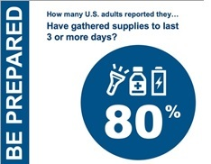 simple graphic asking How many US adults reported they have gathered supplies to last 3 or more days? 80%