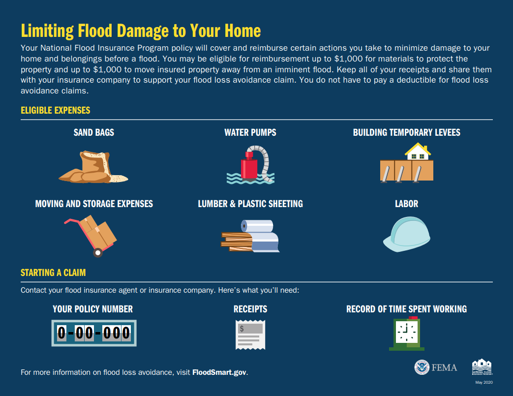 FEMA NFIP Infographic on Flood Loss Avoidance which is up to $1,000 to move and $$1,000 to store your insurance items against flood damage