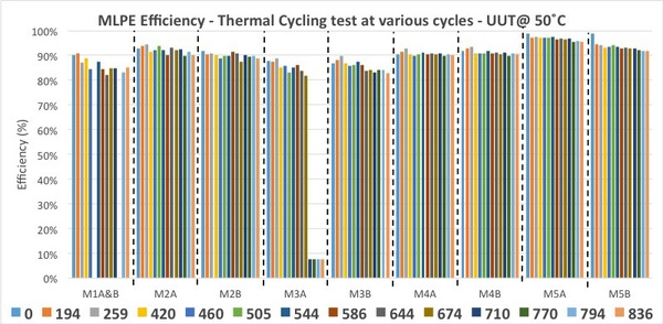 MLPE efficiencies thermal cycle testing