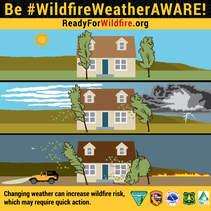 Wildfire Weather Aware campaign graphic.