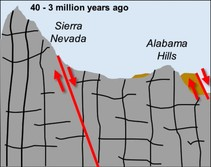 A graphic showing the erosion of the Sierra Nevada