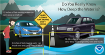 An info graphic that read do you know how deep the water is?
