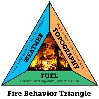 Graphic showing the Fire Behavior Triangle