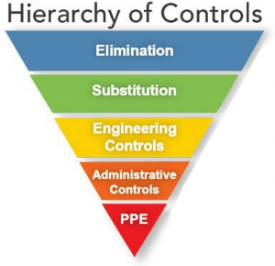 Hierarchy of Controls: Elimination, Substitution, Engineering Controls, Administrative Controls, Personal Protective Equipment (PPE)