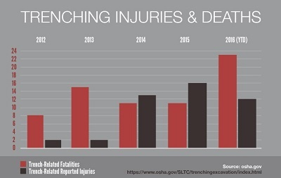 Trenching Injuries and Deaths 2012-2016: 2012: 8 deaths, 2 injuries; 2013: 15 deaths, 2 injuries; 2014: 11 deaths, 13 injuries; 2015: 11 deaths, 16 injuries; 2016 (YTD): 23 deaths, 12 injuries