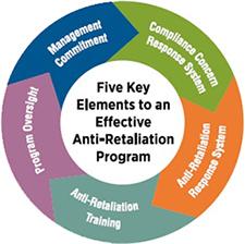 Five key elements to an effective anti-retaliation program: Management commitment, Compliance concern response system, Anti-retaliation response syste