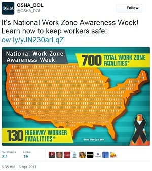National Work Zone Awareness Week tweet @OSHA_DOL It's National Work Zone Awareness Week! Learn how to keep workers safe: ow.ly/yJN230arLqZ National Work Zone Awareness Week 700 Total Work Zone Fatalities* 130 Highway Worker Fataliites* *Based Upon 2015 Data