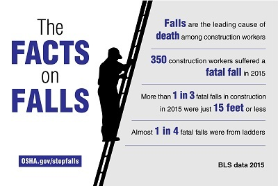 The Facts on Falls: Falls are the leading cause of death among construction workers. 350 construction workers suffered a fatal fall in 2015. More than 1 in 3 fatal falls in construction in 2015 were just 15 feet or less. Almost 1 in 4 fatal falls were from ladders. BLS data 2015 OSHA.gov/stopfalls