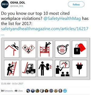 Top 10 tweet @OSHA_DOL Do you know our top 10 most cited workplace violations? @SafetyHealthMag has the list for 2017: http://www.safetyandhealthmagazine.com/articles/16217 Top from left: Fall Protection, Hazard Communication, Scaffolding, Respiratory Protection, Lockout/Tagout