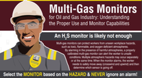 Multi-Gas Monitors in Oil and Gas Industry